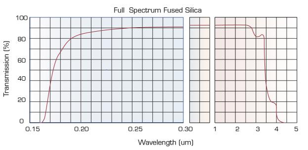 full spectrum fused silica