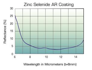 Zinc Selenide ar coating